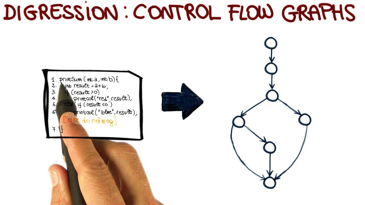 control flow graphs georgia tech software development process youtube - Software Testing Process Flow Diagram