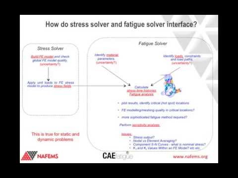 Neil Bishop - CAE Based Fatigue A State of the Art Perspective