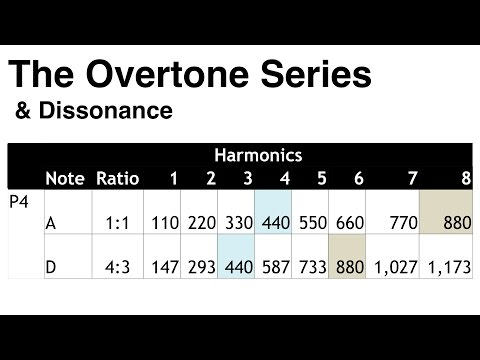 10. The Overtone Series and Dissonance