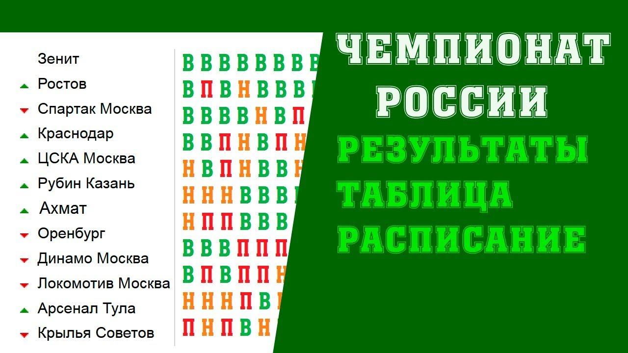 Чемпионат по футболу 2019 в россии результаты [PUNIQRANDLINE-(au-dating-names.txt) 25