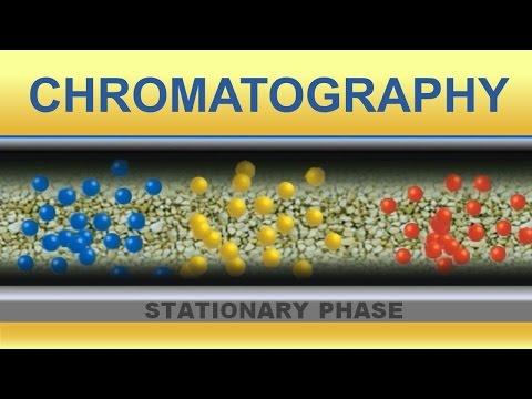 Chromatography. Animation (IQOG-CSIC)