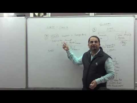 CA Final Video lectures SFM- Money Market Operation & Bid and ask rate selection- Forex