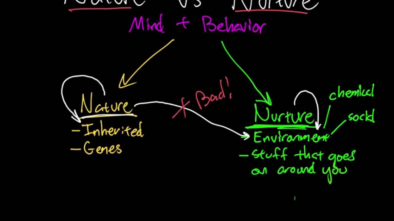 Nature vs. Nurture   Part 12