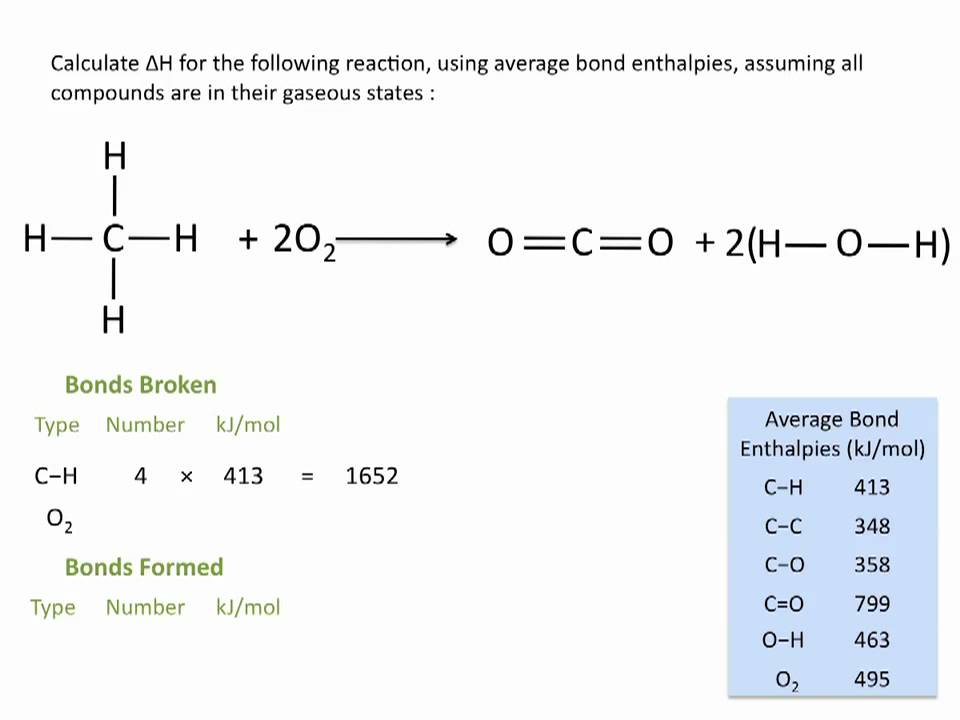 Enthalpies Of Reactions Using Average Bond Enthalpies Chemistry