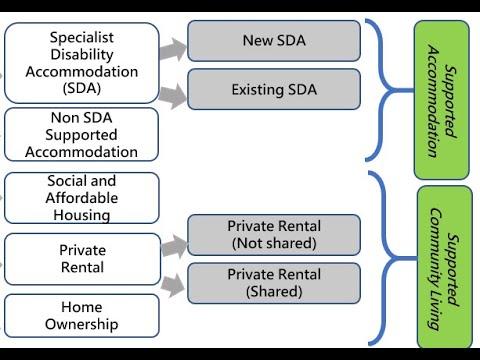 NDIS Housing Journeys