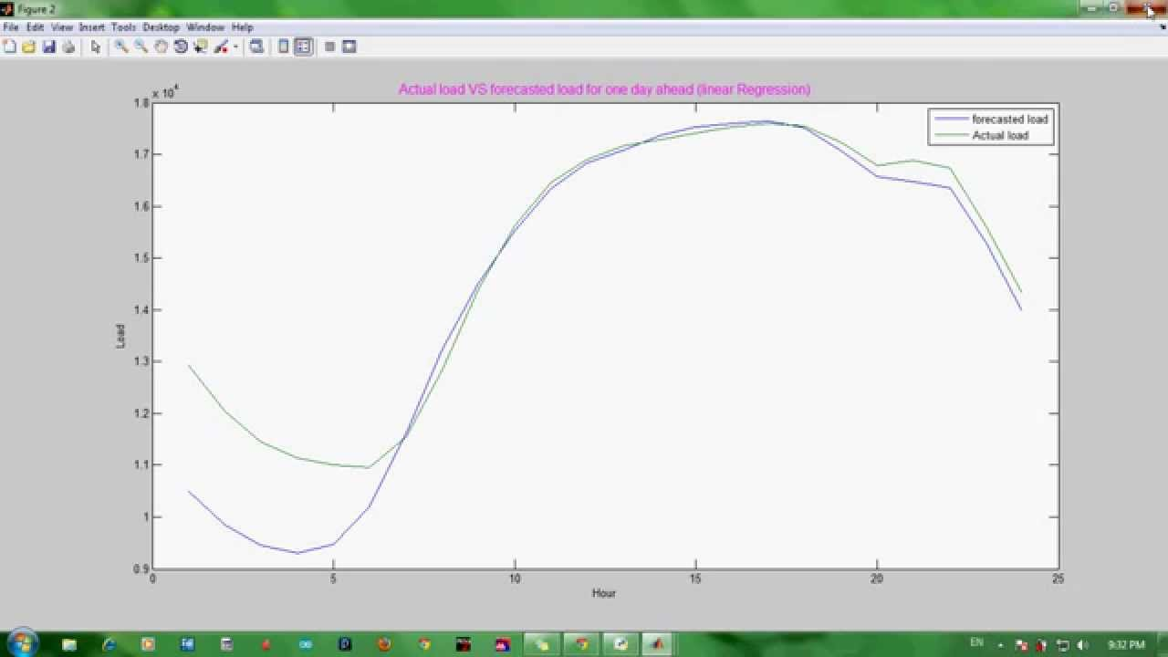 Short Term Load Forecasting Demo using Matlab