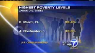 San Bernardino, CA Second Poorest City in U.S.