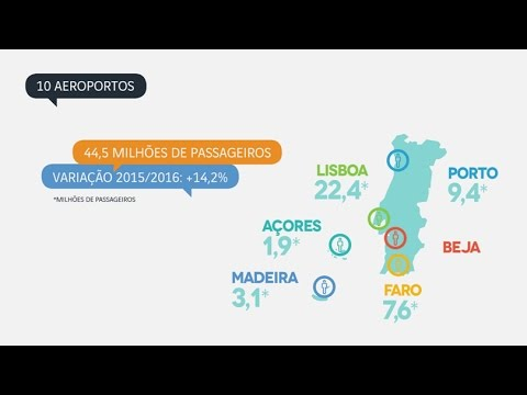 Institucional Ana Aeroportos De Portugal 2017 Youtube