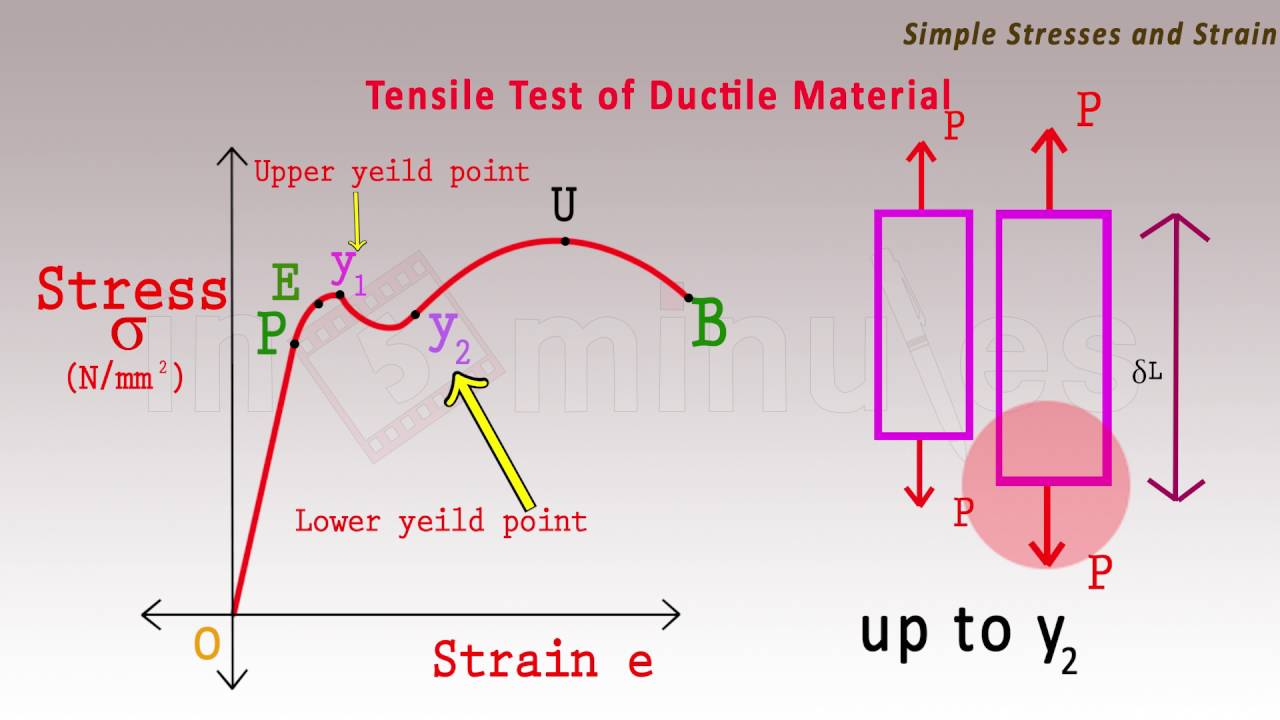 Tensile Test Diagram  Strength Of Materials  - Mechanical Engineering
