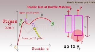 Tensile test diagram (Strength of materials) - Mechanical Engineering