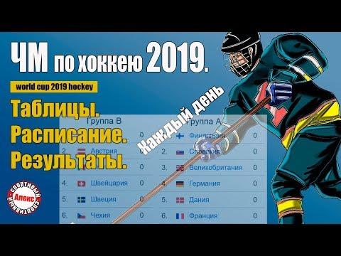 Чемпионат мира по хоккею. ЧМ  2019. Результаты. Расписание. Таблица. Итоги дня