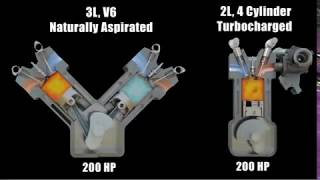 How A Turbo Works Video by Garrett - Prodigy Performance