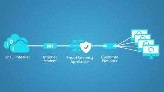 Shaw Business | SmartSecurity | Network Overview