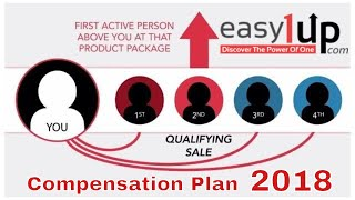 Easy1Up Compensation Plan 2018 Review