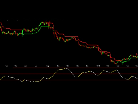 Trending Or Sideways Market ADX Indicator To Improve Trading System Signals And Reduce Loss In Stock