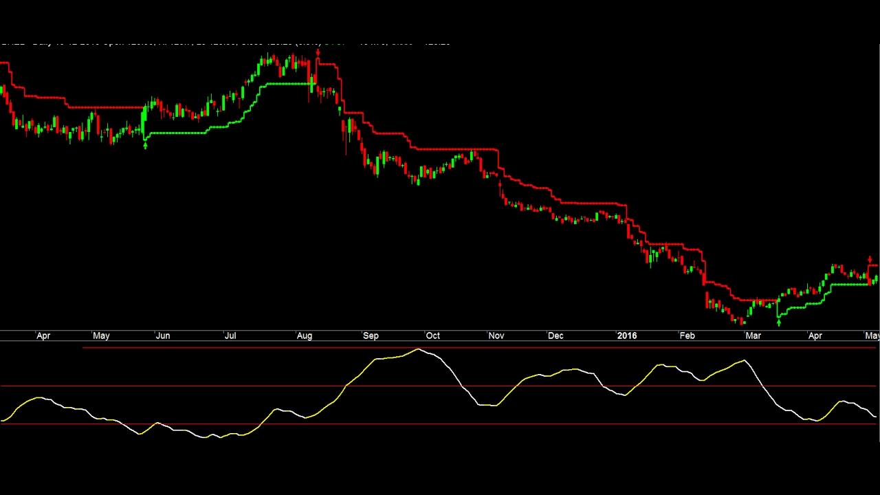 Trending Or Sideways Market Adx Indicator To Improve Trading