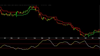 Video Trending Or Sideways Market ADX Indicator To Improve Trading System Signals And Reduce Loss In Stock download MP3, 3GP, MP4, WEBM, AVI, FLV September 2018