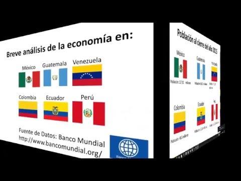 análisis de la economía latinoamericana