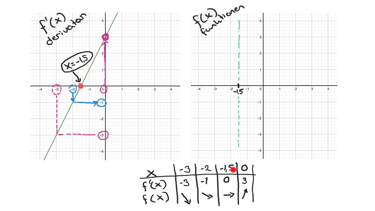Matematik 3b, 4.1. Samband mellan grafen till en funktion och dess derivata