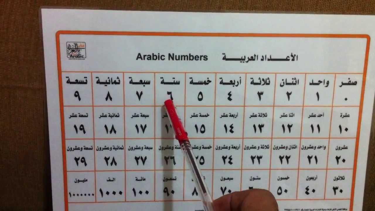 Arabic Numbers from 23 to 1232323232323 in less than two minutes !!