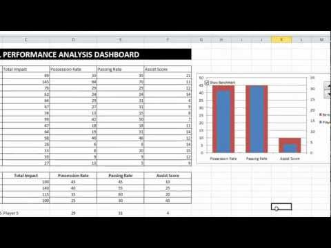 EAF#7 Introductory Dashboard, Dynamic Chart, CheckBox, Spin Button