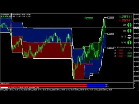 Dex Signals- Binary Option  Forex Trading Signals
