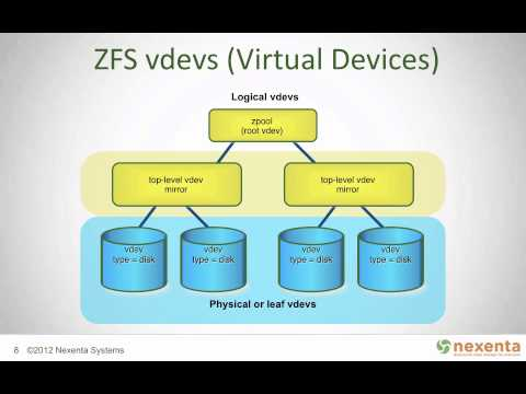 ZFS Memory requirements - Servers and NAS - Linus Tech Tips