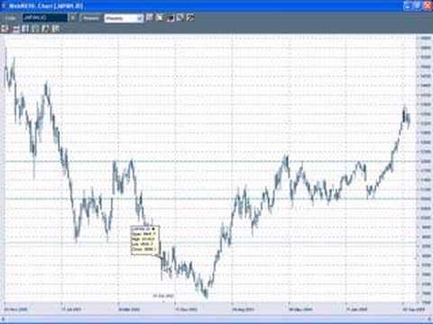 Technical analysis of the Nikkei by Chart TV