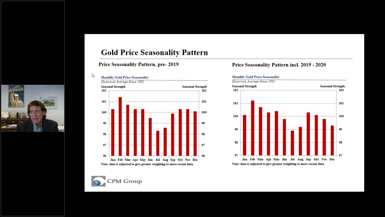 Gold and Silver Are Adjusting To A New Monetary Policy Regime