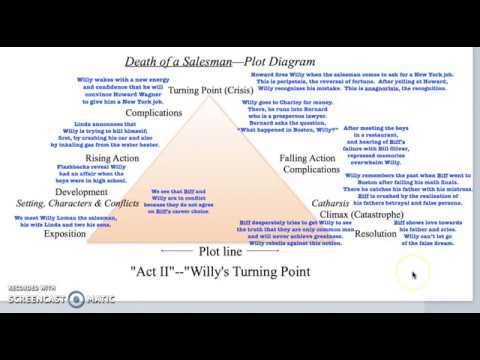 plot analysis of death of a salesman by arthur miller Annalysis of the conflicts of biff loman (arthur miller, death of a salesman) and how they are resolved (2003, september 14) poem analysis.