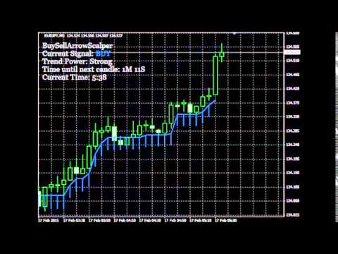 Forex Scalping Strategy Indicators and Techniques by www.forexmentorpro.club