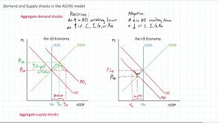 Demand and Supply Shocks in the AD-AS Model