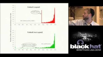 Black Hat USA 2012 - Catching Insider Data Theft With Stochastic Forensics