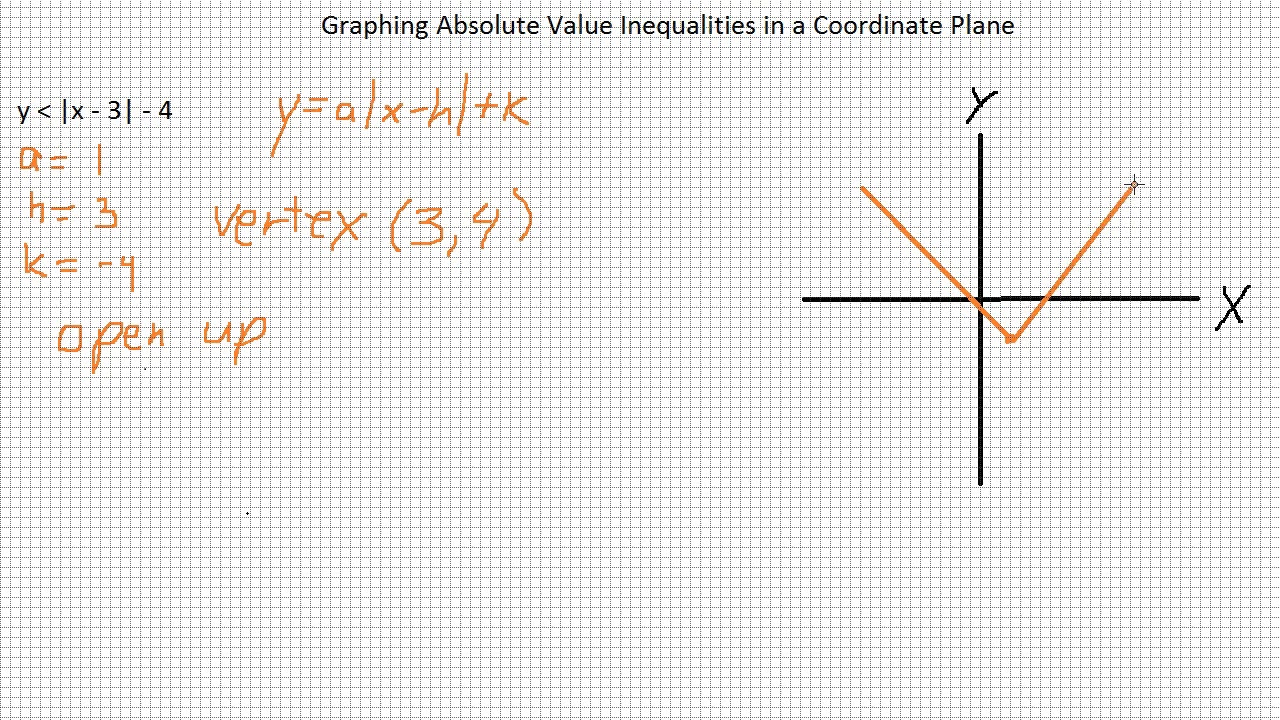 Graphing Absolute Value Inequalities in a Coordinate Plane