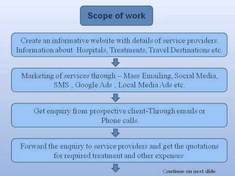 Great Business Opportunity In The Field Of Medical Tourism.