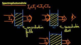 Introduction à la spectrophotométrie