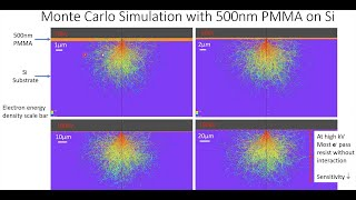 Using Contrast Curve in Electron Beam Lithography (EBL) Process Development