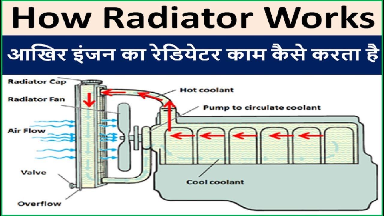 how car generator engine radiator works in hindi how radiator transfer heat energy to coolant [ 1280 x 720 Pixel ]