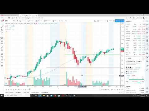 FUELCELL ENERGY INC FCEL STOCK CHART ANALYSIS