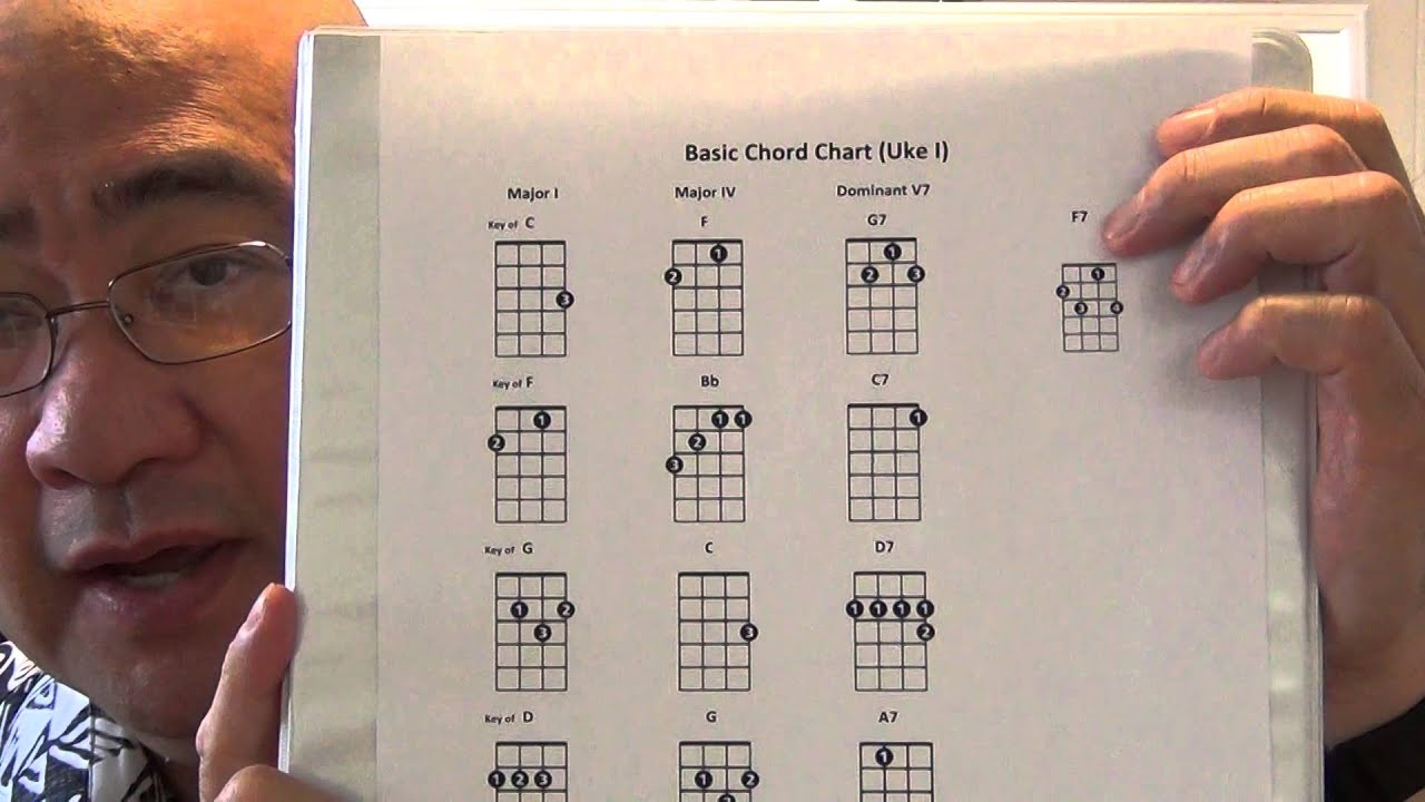 Beginning ukulele basic chord chart youtube hexwebz Image collections