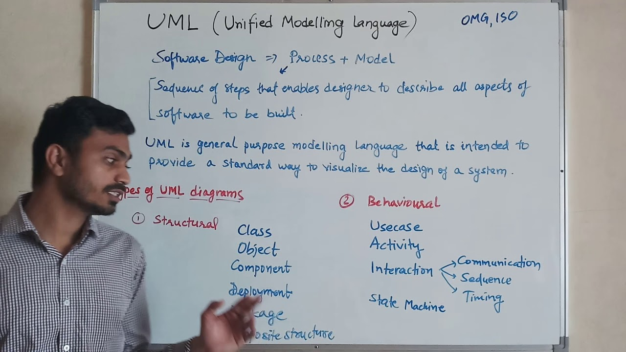 UML & Types of UML Diagrams - YouTube