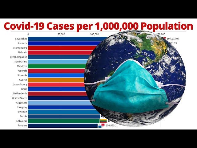 Covid-19 Cases per 1,000,000 Population