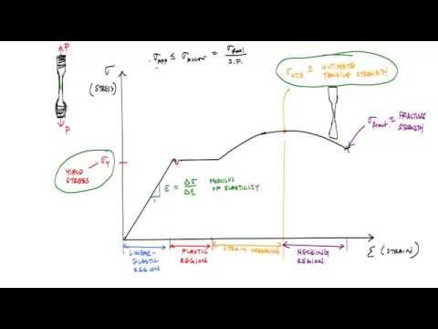 Mechanical Properties of Materials and the Stress Strain Curve - Mechanics of Materials