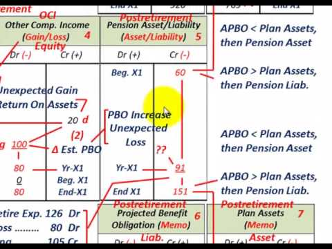 Postretirement Benefits Accounting (Similar To Pension Accounting, Expenses, PSC, APBO, Assets,G/L)