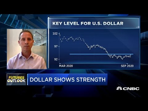 Here Are The Key Levels To Watch For U.S. Dollar Futures