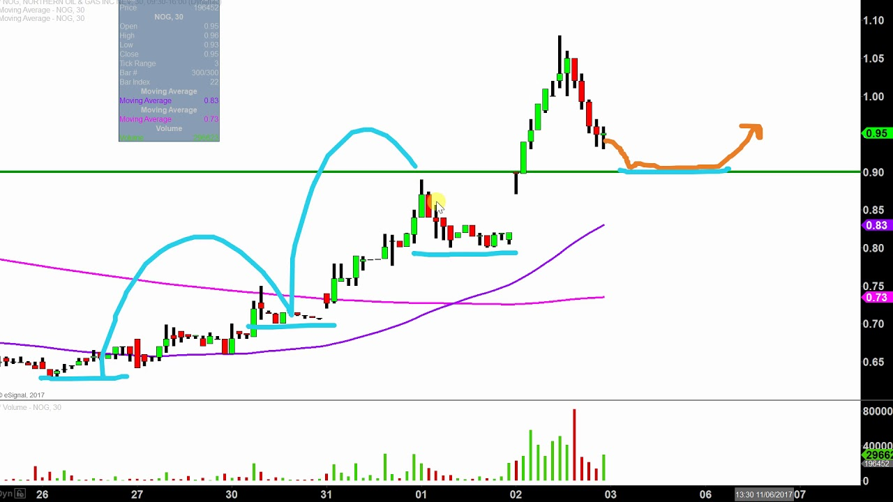 Northern Oil and Gas, Inc - NOG Stock Chart Technical Analysis for 11-02-17