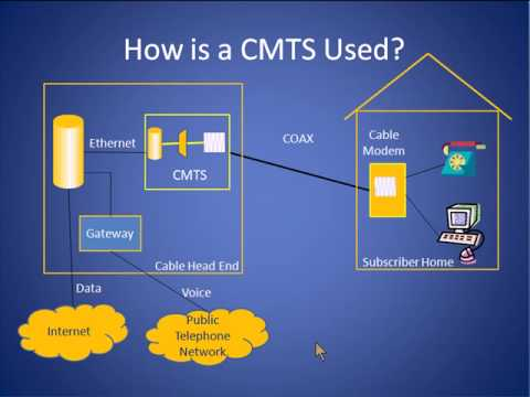 Cable Modem Termination System Tutorial (CMTS)