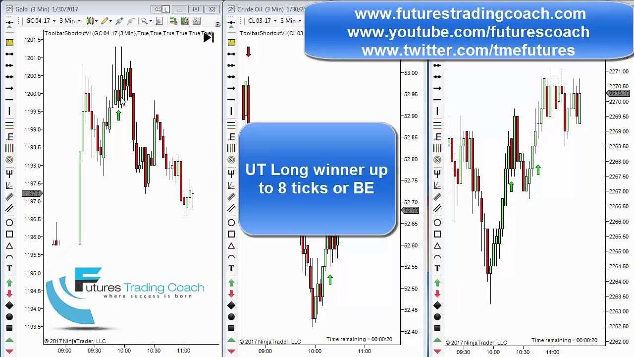 013017 daily market review es cl gc live futures for Live trading room reviews