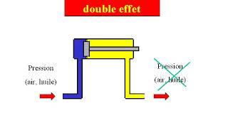 principe de fonctionnement d'un système hydraulique et pneumatique