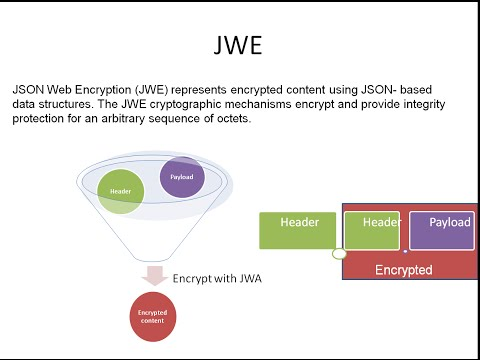 JSON Web Encryption[JWE] - JWT_3